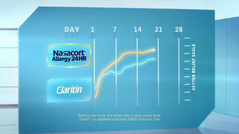 Nasacort Allergy 24HR TV Spot, 'Relief You Need' - Thumbnail 5