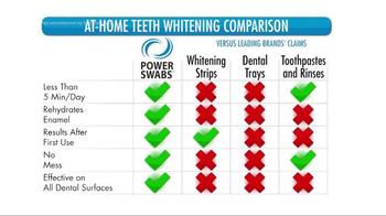 Power Swabs TV Spot, 'What's Trending: Whiter Smile' - Thumbnail 5