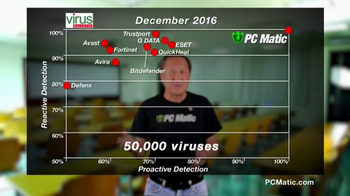 PCMatic.com TV Spot, '100% Detection' - Thumbnail 3