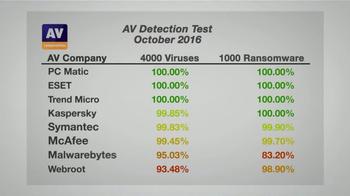 PCMatic.com TV Spot, 'Detection Rates' - Thumbnail 3