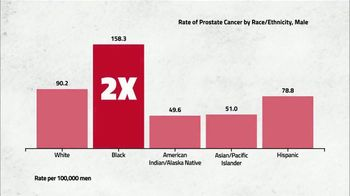Atlanta Hawks Foundation TV Spot, 'Black History Month: Prostate Cancer' Featuring Grant Hill - Thumbnail 2