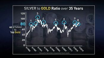 Lear Capital TV Spot, 'Silver to Gold Ratio: Free Silver Report'