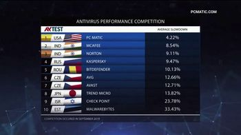 PCMatic.com TV Spot, 'Antivirus Performance Competition'